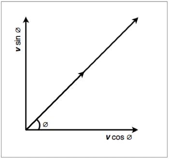 Ib Physics Notes 1 3 Vectors And Scalars