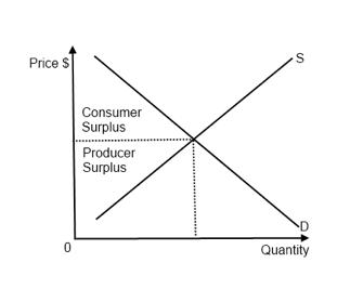 explain allocative efficiency