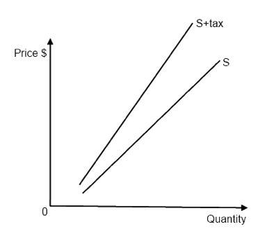 IB Economics Notes - 3.1 Indirect taxes