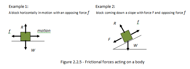 IB Physics Notes 22 Forces and dynamics – Drawing Free Body Diagrams Worksheet
