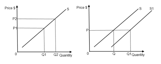 econ economics and supply curve The determination of price and quantity the logic of the model of demand and supply is simple the demand curve shows the quantities of a particular good or service that buyers will be willing and able to purchase at each price during a specified period.