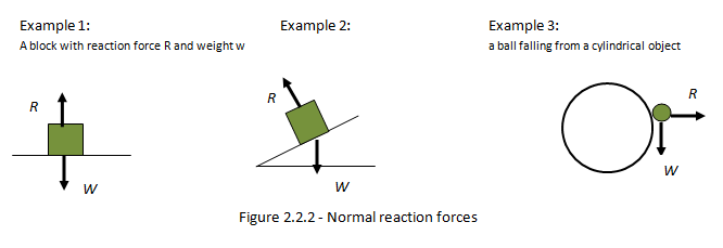 Ib Physics Notes 22 Forces And Dynamics