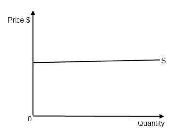ib economics notes 24 price elasticity of supply pes