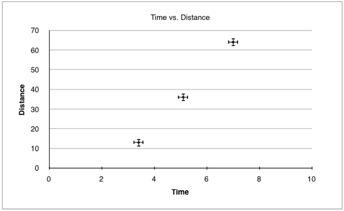A time vs. distance graph with error bars