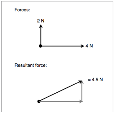 The graphical method of obtaining a resultant force between two adjacent vectors