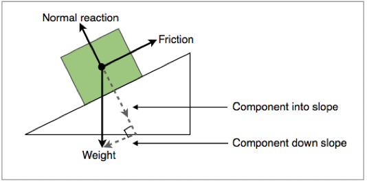 A block on a slope with vectors broken down into component vectors