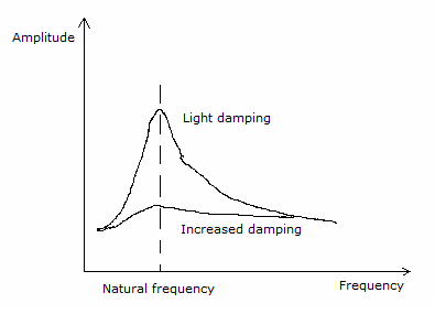 Variation with forced frequency of the amplitude of vibration of an object