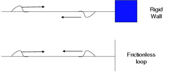 Reflection and transmission of waves at a boundary between two media