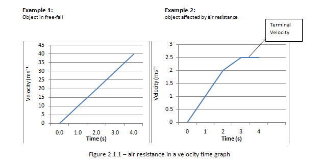 Air resistance in a velocity time graph