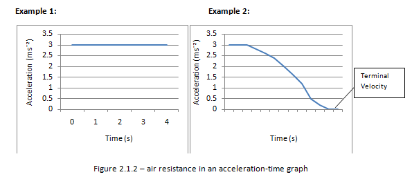 Air resistance in an acceleration time graph