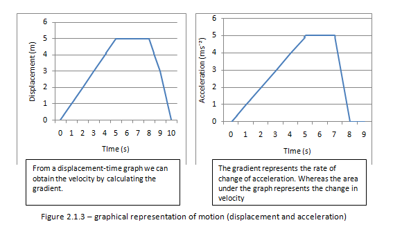Graphical representation of motion