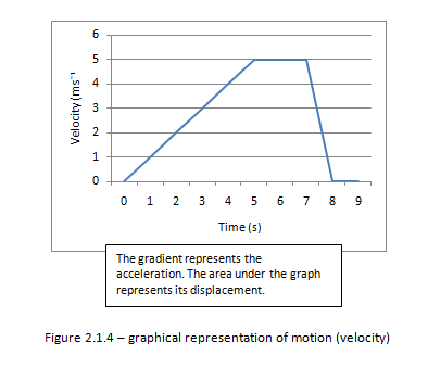Graphical representation of motion (velocity)