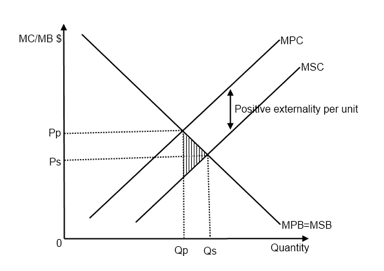 government subsidies to correct externalities essay Laissez-faire: supply and demand and demand supply and demand and demand curve taxes and subsidies correct externalities government imposes a tax equal.