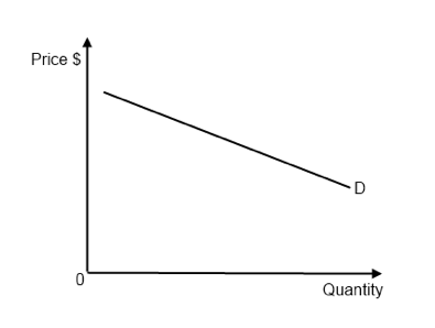 why is price elasticity of demand important to a business