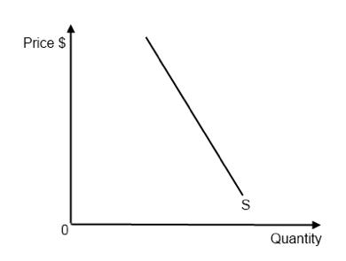 Ib Economics Notes 2 1 Price Elasticity Of Demand Ped