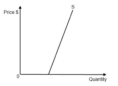 Ib Economics Notes 2 4 Price Elasticity Of Supply Pes
