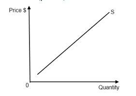 Create supply and demand economics curves with ggplot2