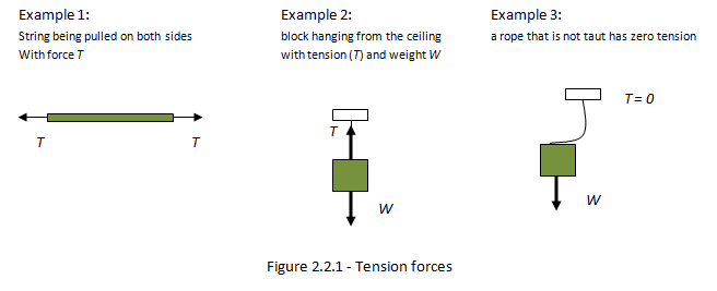 tension diagramme ib physics notes 2 2 forces and dynamics  ib physics notes 2 2 forces and dynamics