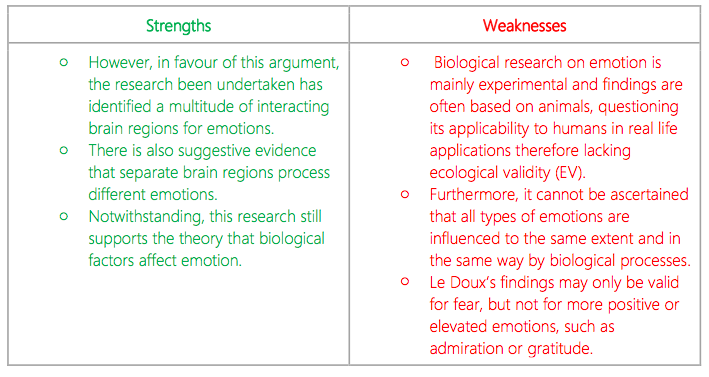 biological and humanistic theories essay Reason for obesity ib psychology essay cognitive thoughts on dieting and societies views on our food preferences, while nature is the biological theory of breaking down overeating to neurons and chemicals in our body, as well as evolutionary theories that suggest obesity is due to our mal-adaptation of eating environments.